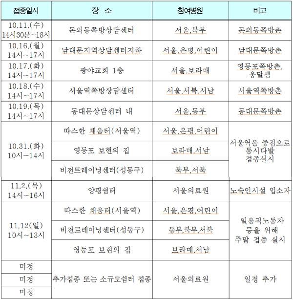 2017 서울시 독감 무료접종 세부일정