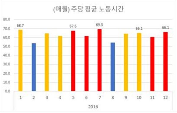 <나우> 게임개발자 B씨의 2016년 1~12월 주당 평균 노동시간.