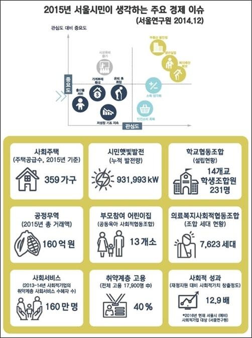 서울시민이생각하는 주요 경제 이슈와 다양한 형태의 사회적경제
