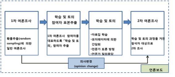 공론조사 과정 (출처 : 숙의(熟議) 여론조사 기법으로서 『시민참여 여론조사』와 2가지 실행 사례, 한국리서치 홈페이지, 2013.12.3 )