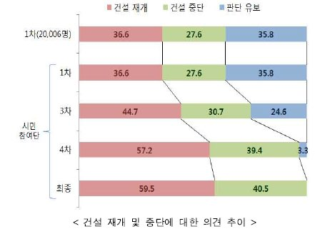 출처 : 신고리 5?6호기 공론화위원회 보도자료(217. 10. 20)