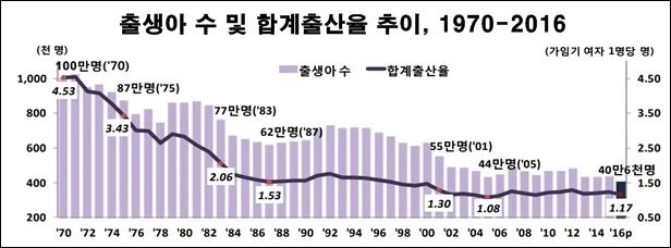통계청이 발표한 2016년 한국의 합계 출산율은 1.17명이었다. (합계출산율은 여성 1명이 평생 낳을 것으로 예상되는 아기 숫자)
