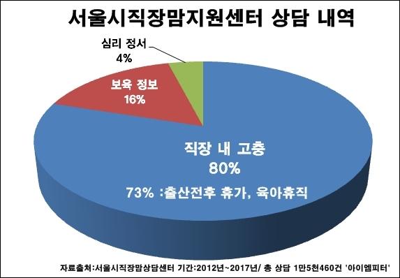 지난 5년간 서울시직장맘지원센터 상담의 80%는 직장 내 출산전후 휴가, 육아 휴직 등에 관한 고민과 함께 해고, 부당전보, 대기발령, 업무 복귀 거부 등 불리한 직장 내 처우였다.