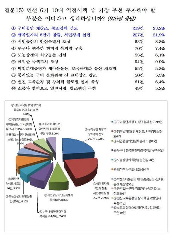 구미시가 2018년도 예산편성을 위해 시민들의 의견을 수렴한 결과, 박정희 사업은 후순위로 밀려 있다.