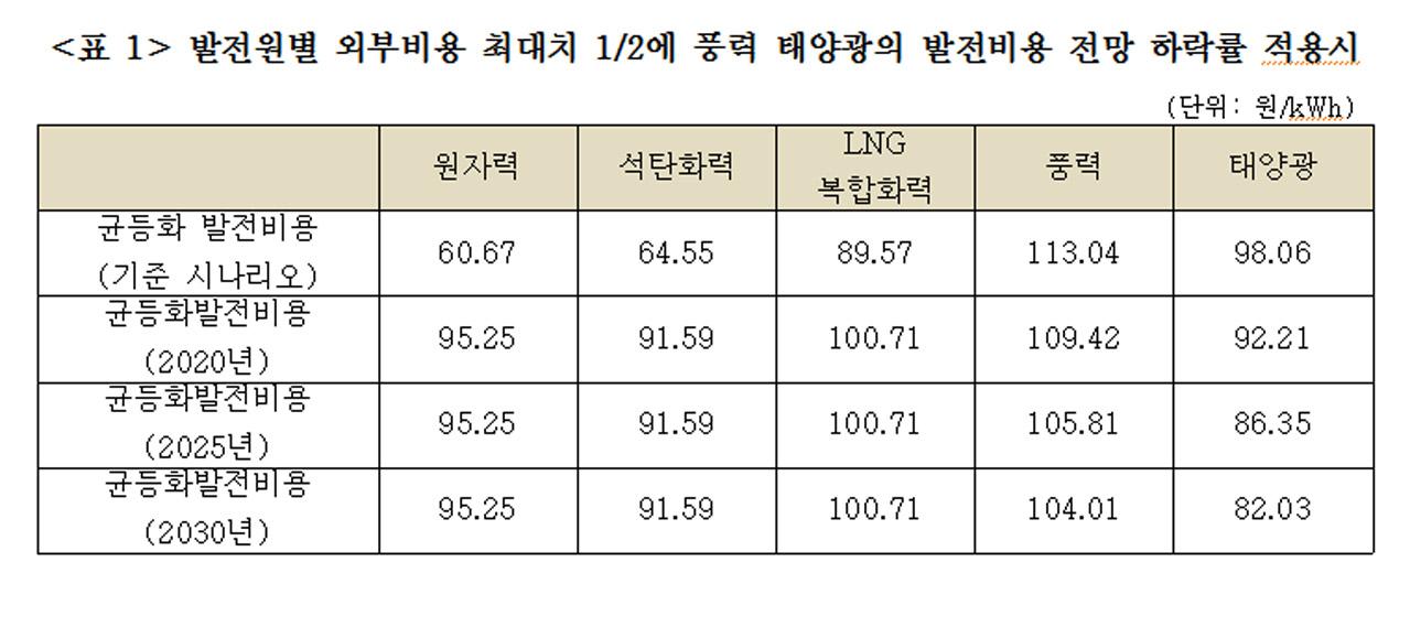 발전원별 외부비용 최대치 1/2에 풍력 태양광의 발전비용 전망 하락률 적용시