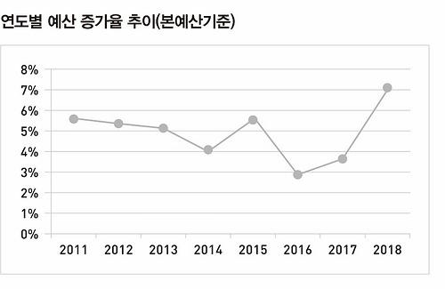 연도별 예산 증가율 추이(본예산 기준)