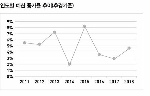 연도별 예산 증가율 추이(추경기준)