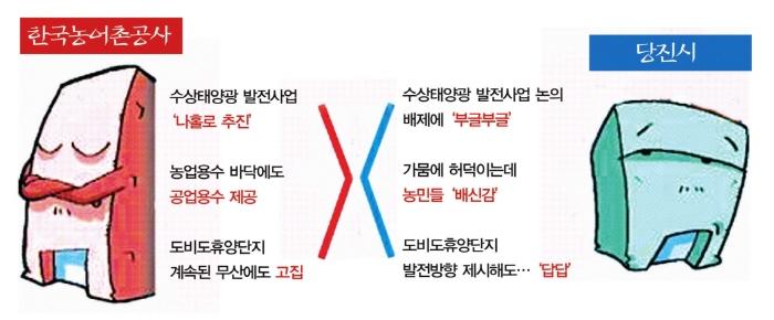 한국농어촌공사와 당진시의 불편한 속내 농어촌공사에 대해 불신하는 당진시의 구성원들