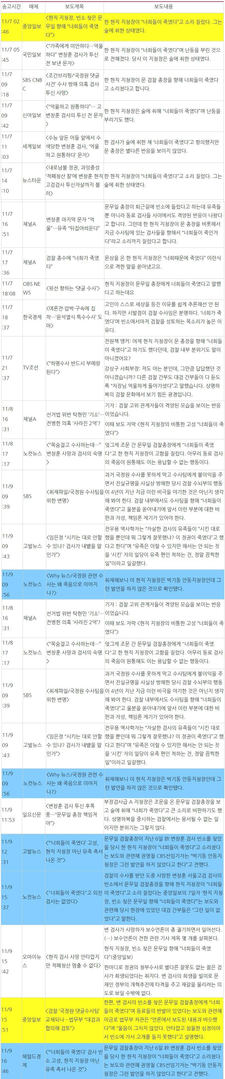 중앙일보 오보를 받거나 검증한 매체 목록(11/7~11/9) ⓒ민주언론시민연합