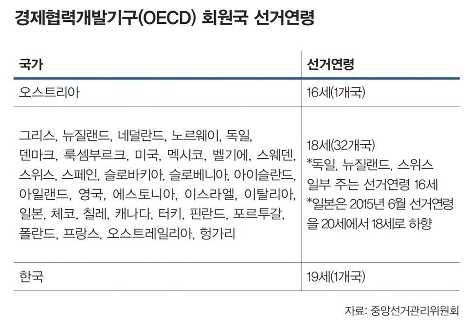 경제개발협력기구(OECD) 회원국 선거연령 중앙선거관리위원회가 밝힌 경제개발협력기구(OECD) 회원국 선거연령에 따르면 한국을 제외하고 모든 회원국들의 선거연령은 18세 이하다.