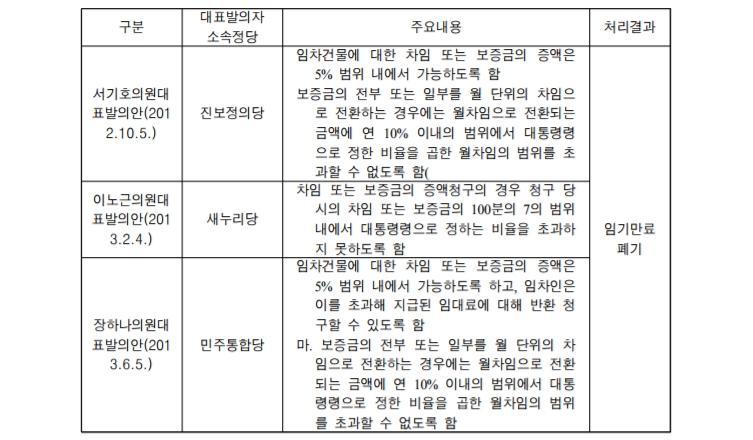 장경석 국회입법조사처 입법조사관이 작성한 자료. 임대료 인상을 제한하기 위한 법안들이 발의됐지만 모두 폐기됐다.