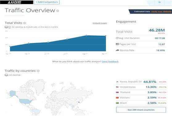 A불법웹툰사이트 월간 방문객은 4600만명이다. 이는 레진코믹스의 5배에 이르는 수치다.
