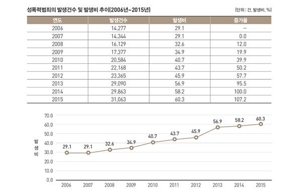 지난 10년간의 성범죄 발생 현황. 2006년부터 2015년까지 100% 넘게 증가해, 한국사회의 성폭력 문제가 심각하다는 사실을 보여준다.