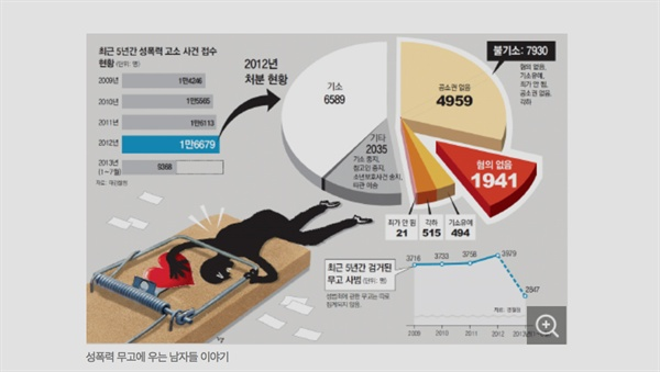 허위 성범죄 무고를 다룬 2013년의 <동아일보> 기사에 사용된 일러스트레이션. 성범죄 무고와 상관 없는 일반 무고 통계그래프를 그려넣었을 뿐 아니라, 무고 사건과 관계 없는 기소율이나 무혐의 비율 등을 사용해 오해의 여지가 크다.
