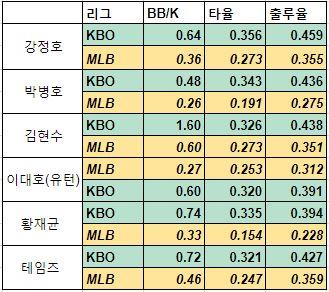 메이저리그로 진출한 KBO 리그 출신 타자들의 성적 변화. 진출 직전 마지막 시즌과 MLB 첫 시즌을 비교했다(2년차 선수는 2년 통산 성적). 자료는 KBO 홈페이지를 참고했다.