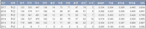 롯데 민병헌 최근 6시즌 주요 기록  (출처: 야구기록실 KBReport.com)