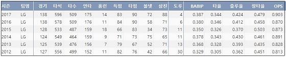 LG 박용택 최근 6시즌 주요 기록 (출처: 야구기록실 KBReport.com)