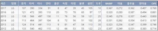 LG 오지환 최근 6시즌 주요 기록 (출처: 야구기록실 케이비리포트)
