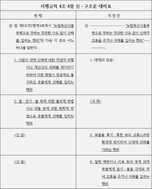 시행규칙 4조 4항 신ㆍ구조문 대비표