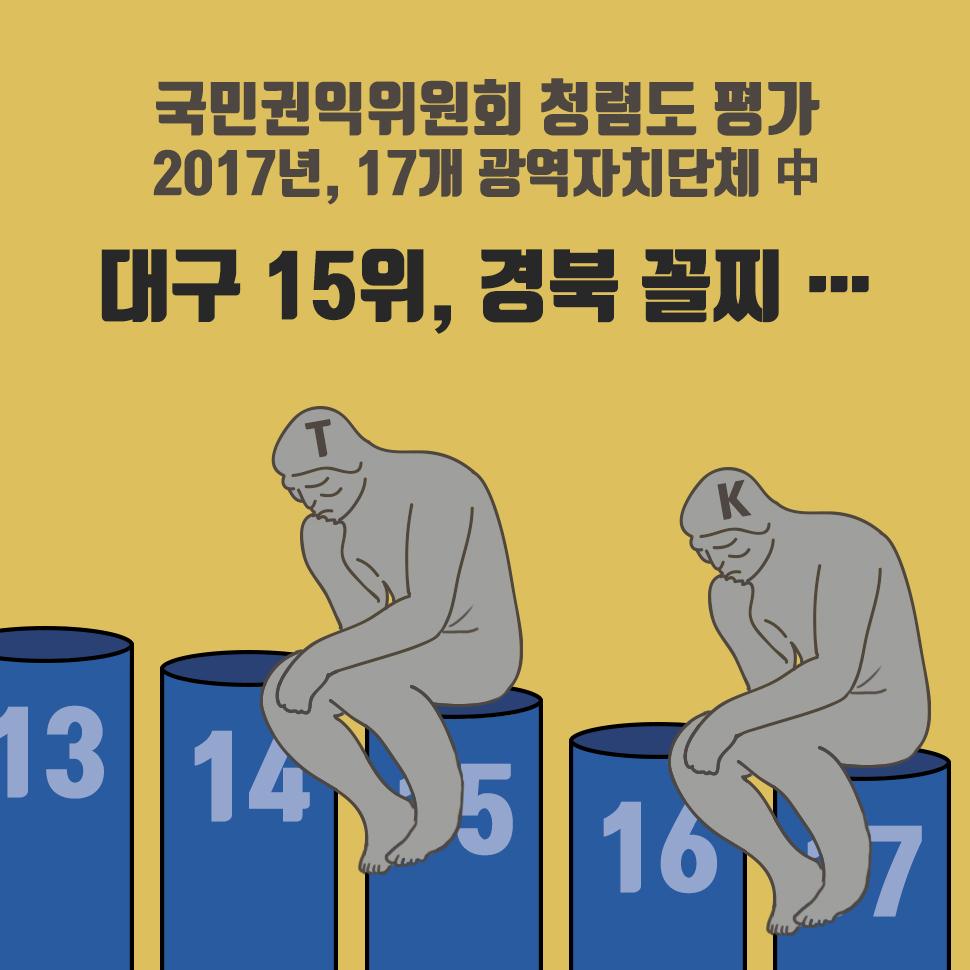 지난 12월 6일, 국민권익위원회가 발표한 2017년 청렴도 평가에서 대구는 종합청렴도 7.37점으로 4등급, 경북은 7.15점으로 5등급을 차지해 17개 광역자치단체 중에서 15위와 17위에 이름을 올렸습니다. 기초자치단체별로는 편차가 컸습니다. 시 단위에서는 경산이 8.2점으로 1위를 차지했지만, 김천 7.10점, 상주 7.05점, 구미 6.82점, 경주시 6.78점을 받아 최하위 5등급으로 평가받았습니다. 군 단위에서는 울진이 6.63점으로 전국 꼴찌를 기록됐습니다. 불명예를 회복하기 위한 TK 지역의 성찰과 고민이 절실해 보입니다.