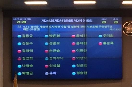 15일 오후 안산시의회 본회의장에서 열린 제245회 정례회 2차 본회의에 상정된 416조례 수정안이 표결 끝에 재석 의원 20명 중 찬성 10명, 반대 9명으로 가결됐다. 정당별로 더민주당 의원은 모두 찬성(파란색)했고, 자유한국당 의원은 모두 반대(빨간색)했다. 유화 국민의당 의원은 표결에 불참했다.