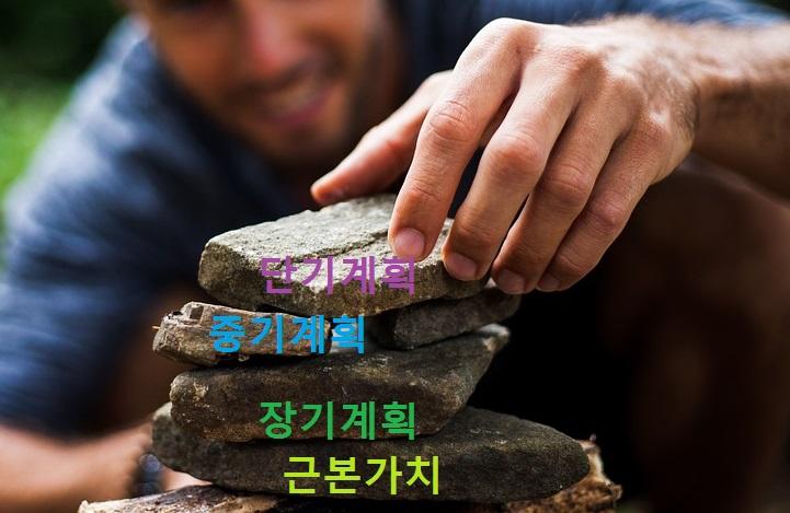 생산성 피라미드. 근본가치를 발견하고 나면, 그 위에 차례로 장기 계획, 중기 계획, 단기 계획을 올려놓을 수 있다.