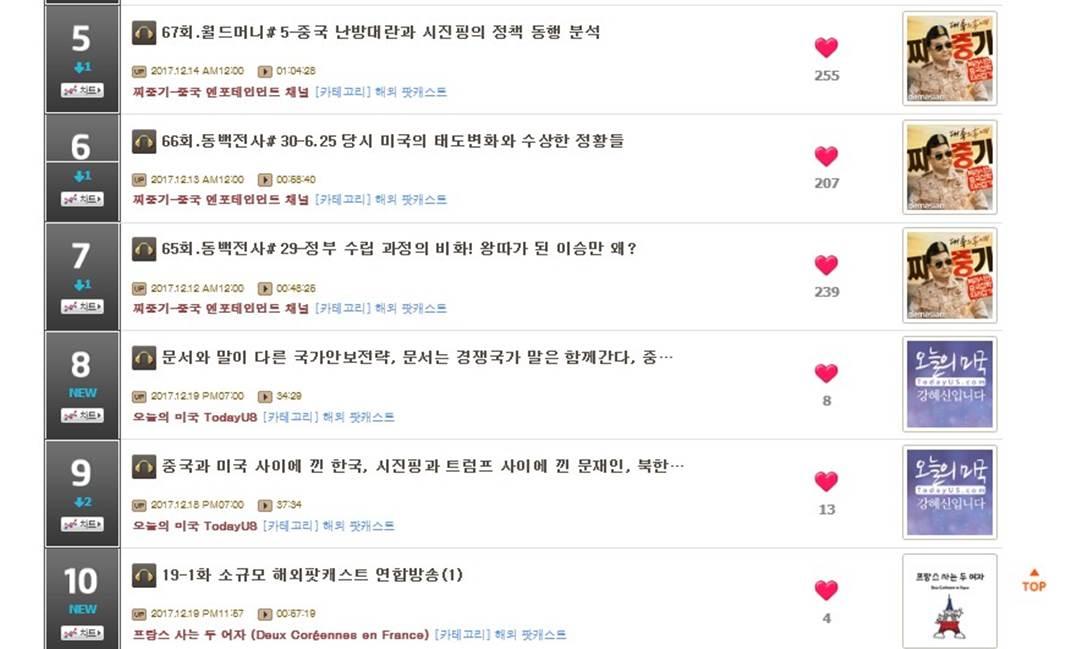 해외 팟캐스트 순위에 새롭게 진입한 방송3사 연합방송 에피소드 (팟빵 갈무리 화면)