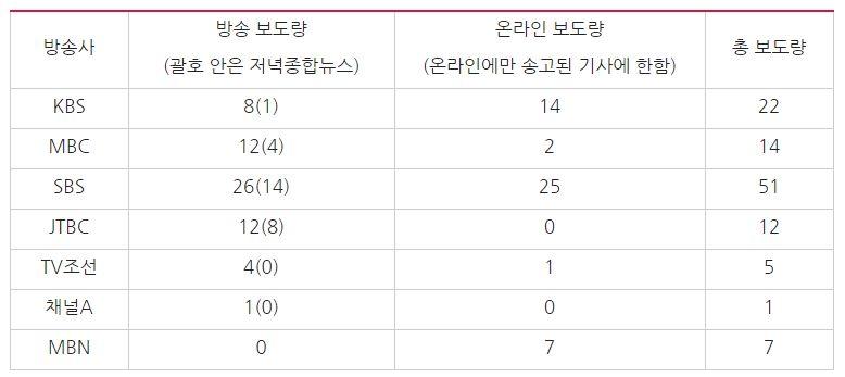 이건희 삼성 회장 차명계좌 관련 방송사 보도량 비교(2017/10/16~2018/1/1) ⓒ민주언론시민연합