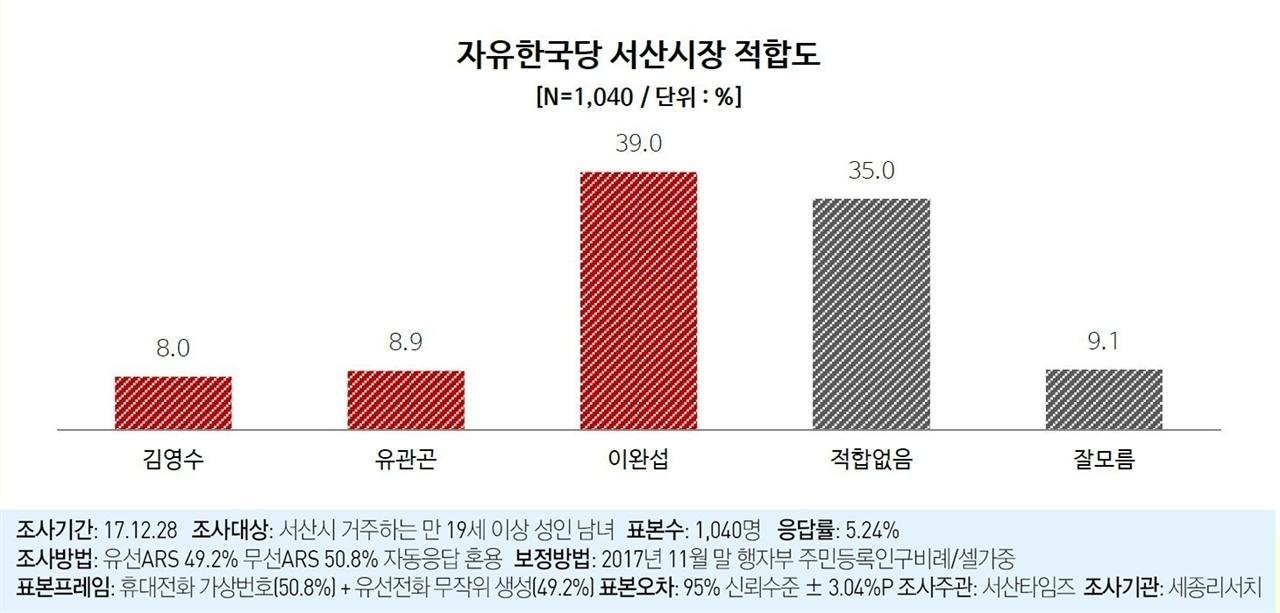 자유한국당 서산시장 적합도