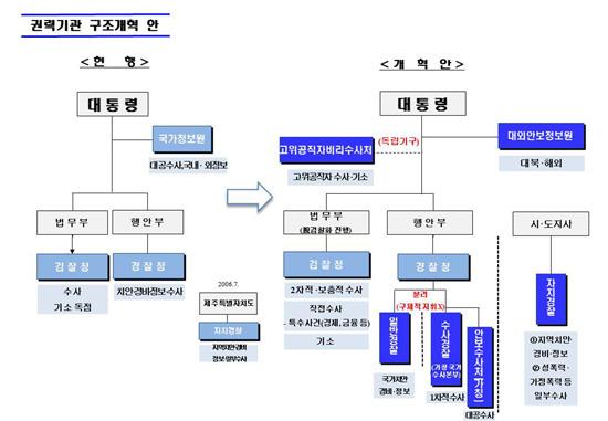 14일 청와대가 발표한 '권력기관 구조개혁안'.