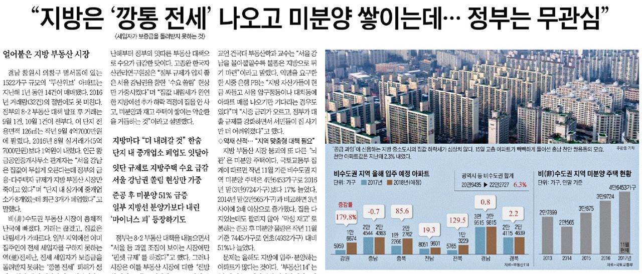 △ 지방 부동산시장 부양해 달라는 조선일보(1/16)