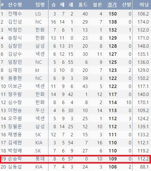 2016~2017 시즌 불펜 투수 경기 출장 수 TOP 20 (출처=야구기록실 KBReport.com)