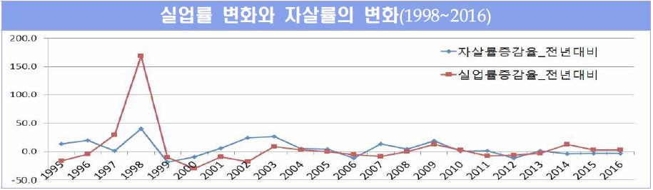 실업률에 비례하는 자살률. <자살예방 국가행동계획>에 나오는 그래프.