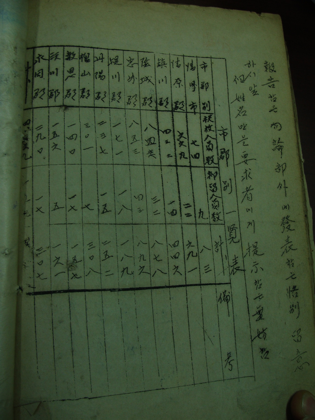 충청북도 시군별 일람표 충북 민간인 중 포로수용소 수감자 명부