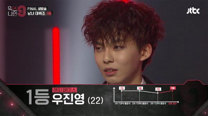 우진영 연습생이 JTBC < 믹스나인 > 남자 데뷔조 최종 1등을 차지했다. (방송화면 캡쳐)