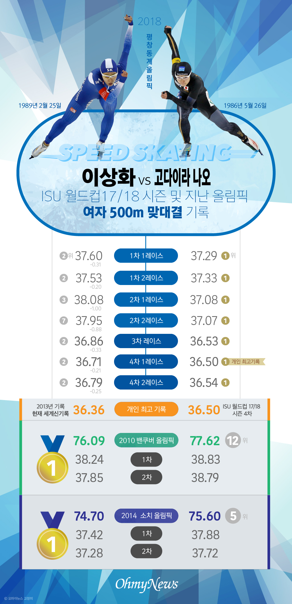 [스피드스케이팅]이상화 vs 고다이라 나오 ISU 월드컵 17/18 시즌 및 지난 올림픽 여자 500m 맞대결  기록