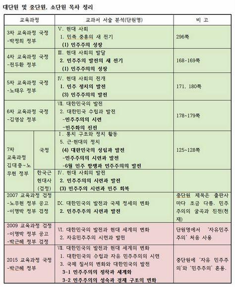 역사교과서 '민주주의' 서술 단명원 조사표.