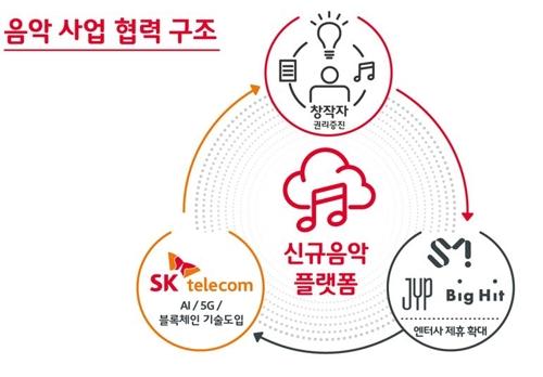 SK텔레콤이 새롭게 구상중인 음악 사업 구성도.  신기술 도입을 통한 음악 플랫폼을 올해 중 선보일 예정이다.