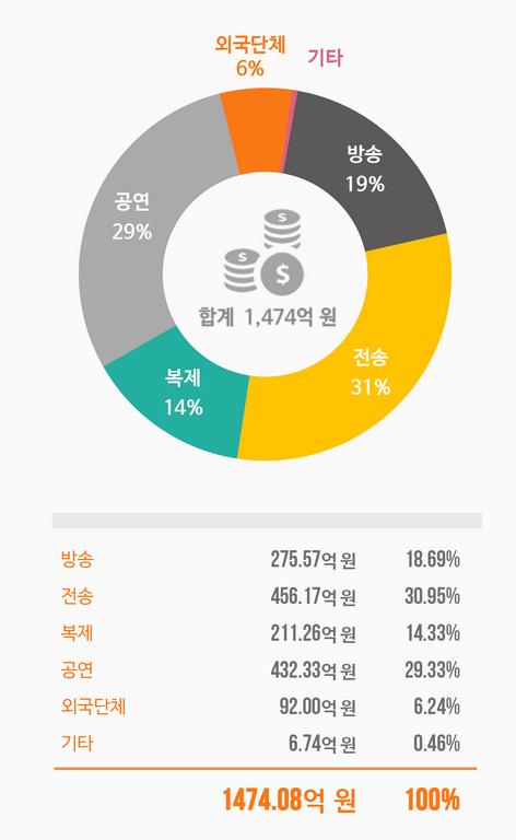 2016년 한국음악저작권협회 저작권료 집계 현황 (홈페이지 화면 캡쳐)