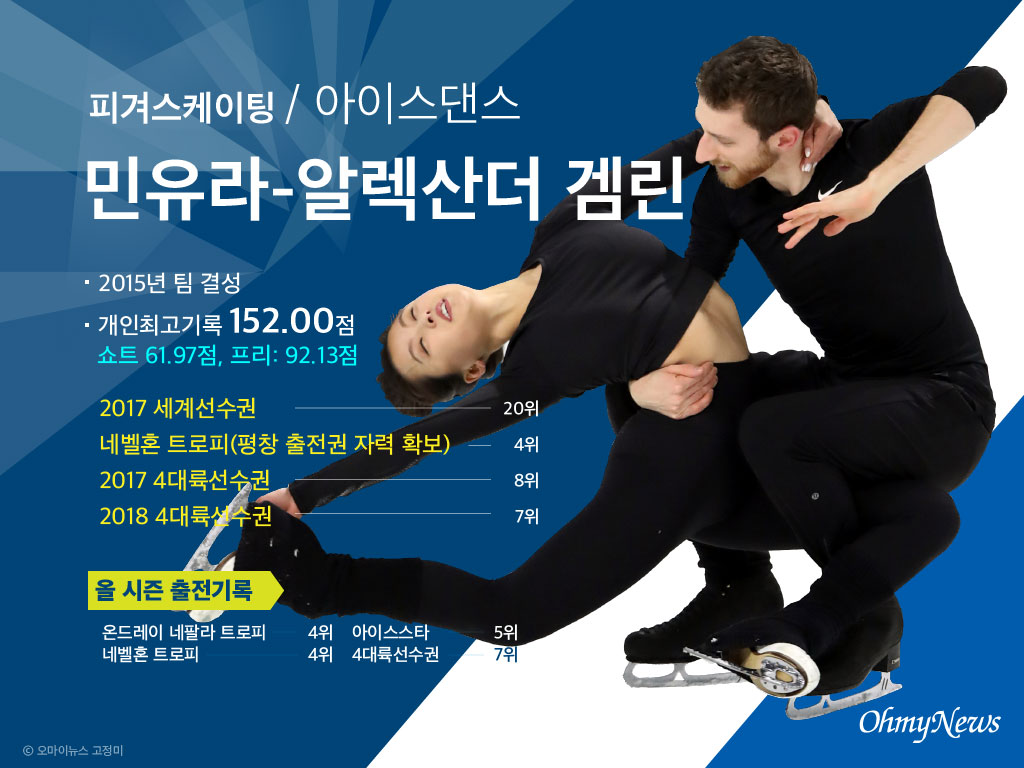 민유라-알렉산더 겜린 선수 프로필
