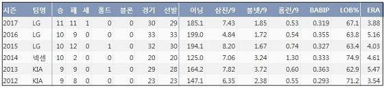 LG 소사 KBO리그 통산 기록 (출처: 야구기록실 KBReport.com)