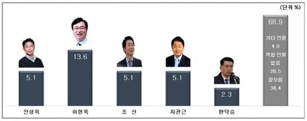 이헌욱, 더불어민주당 차기 성남시장 적합도 '1위' 더불어민주당 차기 성남시장 적합도 조사