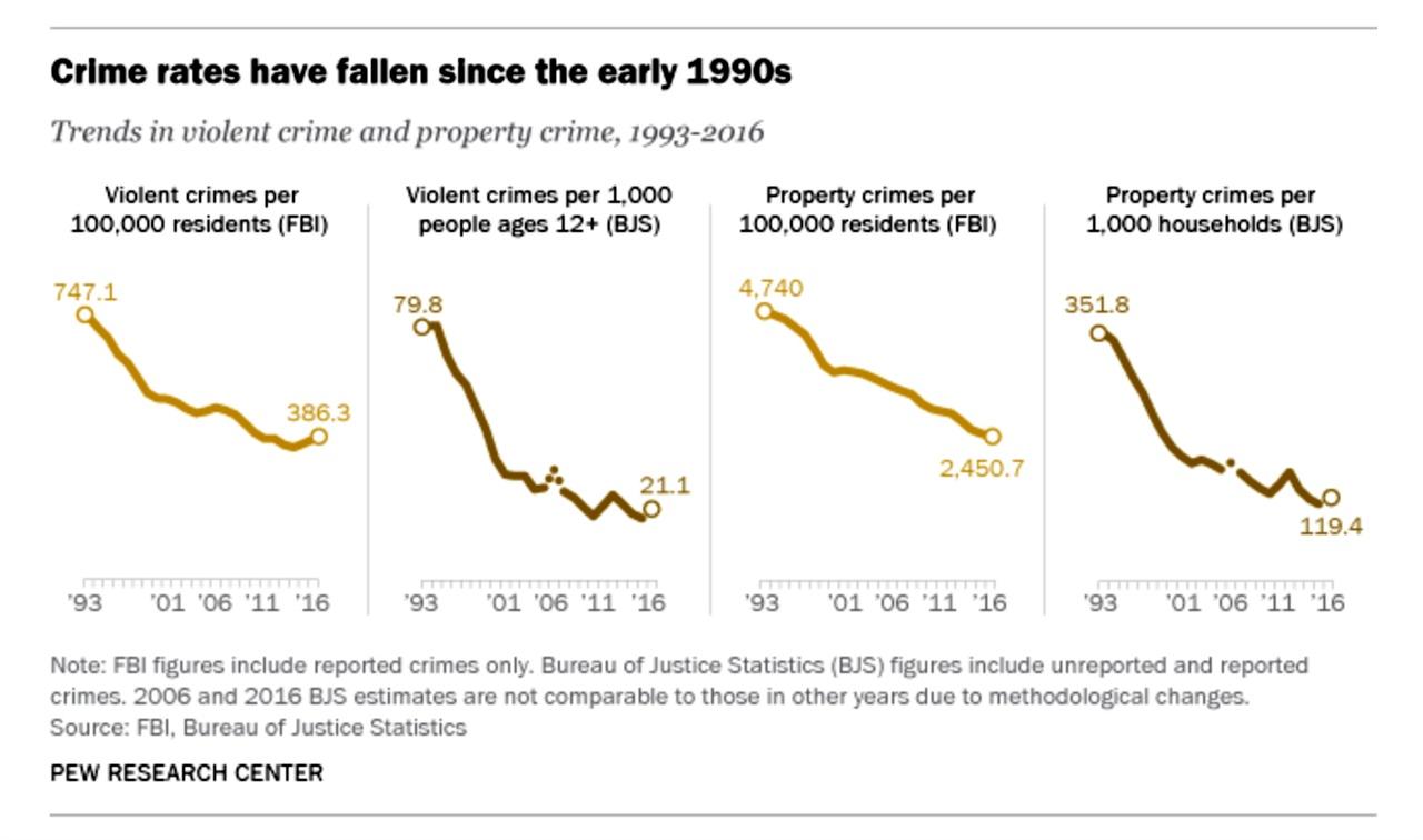 퓨리서치의 지난 23년간 미국내에서 발생한 범죄발생추이 변화. 1990년대 초에 비해 강력범죄가 절반 가까이 줄었다.