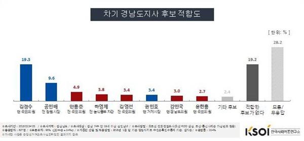 한국사회여론연구소(KSOI)가 실시한 경남지사 선거 후보 적합도 여론조사.