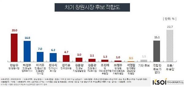 한국사회여론연구소(KSOI)가 실시한 창원시장 후보 적합도 여론조사.