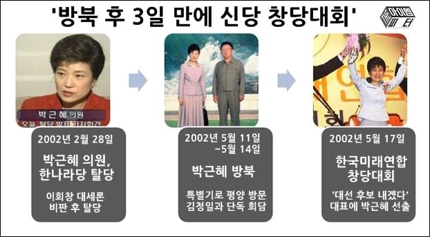 2002년 박근혜 의원은 방북을 계기로 창당과 함께 대선주자로 급부상했다.