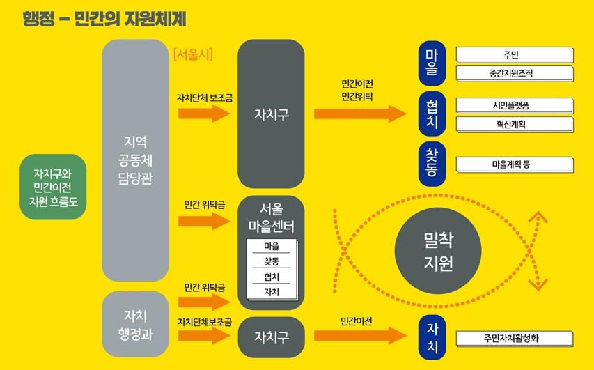 서울의 마을공동체정책에서 행정-민간의 지원체계