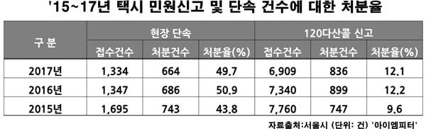 서울시에 접수된 택시 민원신고 및 단속 건수에 대한 처분율, (처분율 : 과태료, 신분상 처분(경고?자격정지?취소)은 처분에 포함, 단 과태료가 병과되지 않은 경고처분 제외)