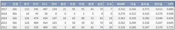 KIA 안치홍 최근 5시즌 주요 기록 (출처: 야구기록실 KBReport.com)