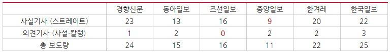 이명박 전 대통령 검찰 조사 관련 주요일간지 보도량 비교(3/1~3/14)